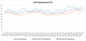 Figure 3. Soil temperature at SWPAC from May 1 to May 29, 2016 (data source: iclimate.org)