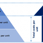 Figure 1. The relationship between costs, prices, and profit margin