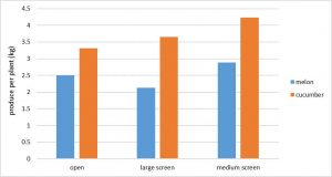 Figure 3. Yield comparison among open tunnels, medium and large screens in 2016.
