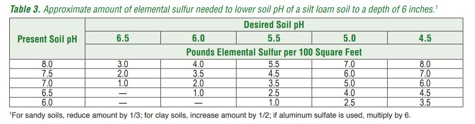 This table was come from Lowering Soil pH for Horticulture Crops (Purdue Extension HO-241-W)