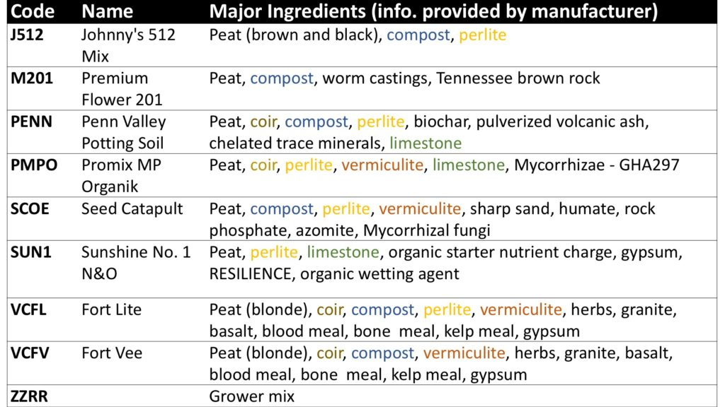 Table 1. Growing media evaluated and major ingredients as listed by manufacturer.