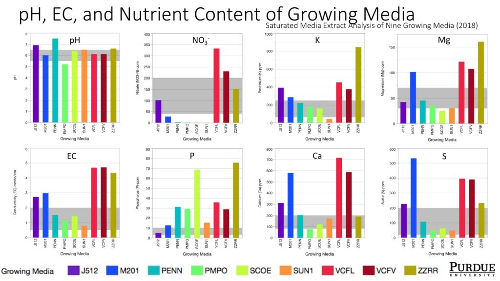 Figure 1. pH, EC, and nutrient content of nine growing media determined using saturated media extract (SME) method. Values are based on one sample of each media. The generally adequate range for each measurement is shaded in gray.