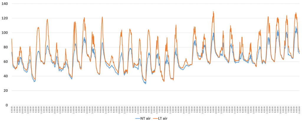 Figure 1. Air temperatures with and without low tunnels (1 mil, perforated plastic film)