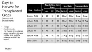 Table 2. Days to harvest, seed, and transplant dates...